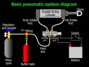 Karet Konstuksi - Gada Bina Usaha 081233069330 - Sistem Pneumatic dan Hydraulic