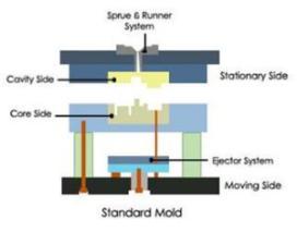 Karet Konstuksi - Gada Bina Usaha 081233069330 - Proses Pembuatan Plastik Dengan Sistem Injeksi.