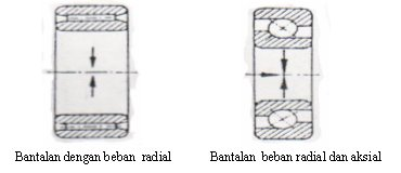 Karet Konstuksi - Gada Bina Usaha 081233069330 - Bantalan (sebagai Elemen Mesin)